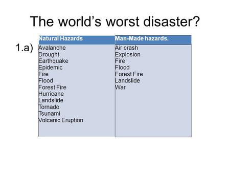 The world's worst disaster? 1.a) Natural HazardsMan-Made hazards. Avalanche Drought Earthquake Epidemic Fire Flood Forest Fire Hurricane Landslide Tornado.