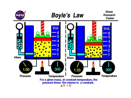 Experiment to develop the relationship between the pressure and volume of a gas. Include: Boyle's Law Experiment to develop the relationship between the.