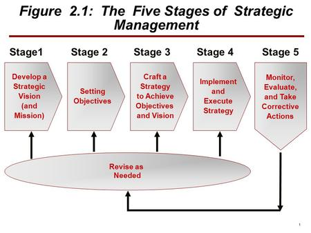 Figure 2.1: The Five Stages <strong>of</strong> <strong>Strategic</strong> <strong>Management</strong>