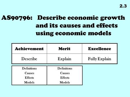 AS90796: Describe economic growth and its causes and effects using economic models 2.3 Definitions Causes Effects Models Definitions Causes Effects Models.