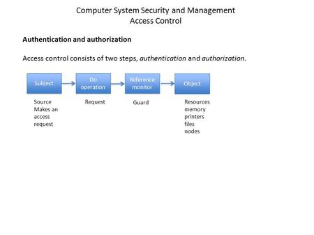 Authentication and authorization Access control consists of two steps, authentication and authorization. Subject Do operation Reference monitor Object.