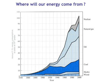 Where will our energy come from ?. Coal: 10,000 tons of coal per day (1 freight train) Nuclear: 100 tons of uranium per year Hydroelectric: 60,000 tons.