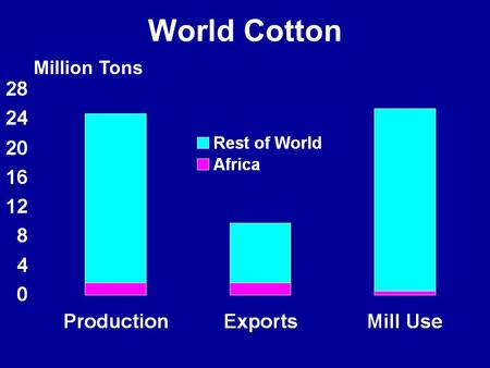 World Cotton Million Tons. African Cotton Production Million Tons.