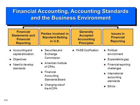 1-1 Securities and Exchange Commission American Institute of CPAs Financial Accounting Standards Board Changing role of the AICPA Financial Statements.