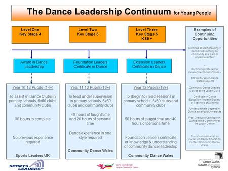The Dance Leadership Continuum for Young People Level One Key Stage 4 Level Two Key Stage 5 Level Three Key Stage 5 KS5 + Award in Dance Leadership Foundation.