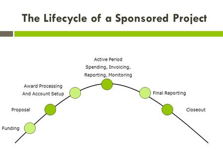 The Lifecycle of a Sponsored Project Proposal Award Processing And Account Setup Active Period Spending, Invoicing, Reporting, Monitoring Final Reporting.