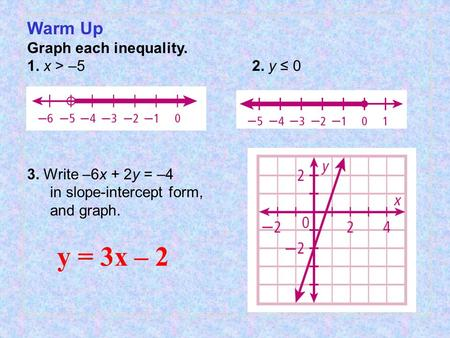 Warm Up Graph each inequality. 1. x > –5 2. y ≤ 0 3. Write –6x + 2y = –4 in slope-intercept form, and graph. y = 3x – 2.