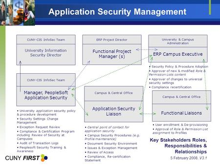 Application Security Management Functional Project Manager (s) ERP Project Director ERP Campus Executive University & Campus Administration Security Policy.