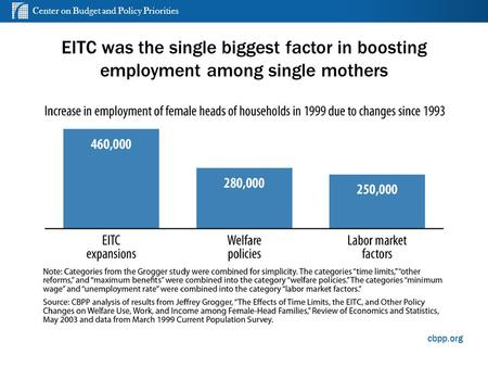 Center on Budget and Policy Priorities cbpp.org EITC was the single biggest factor in boosting employment among single mothers 1.