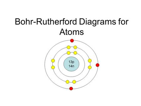 Bohr-Rutherford Diagrams for Atoms