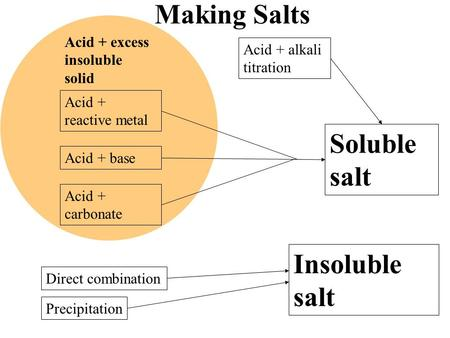 Making Salts Soluble salt Insoluble salt Acid + excess insoluble solid