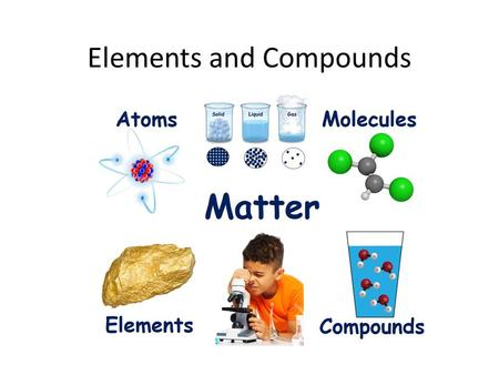 Elements and Compounds. Matter Any thing with mass and volume.