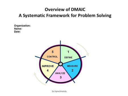 Overview of DMAIC A Systematic Framework for Problem Solving