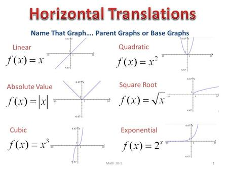 Name That Graph…. Parent Graphs or Base Graphs Linear Quadratic Absolute Value Square Root Cubic Exponential Math 30-11.