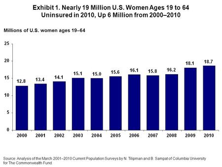 Millions of U.S. women ages 19–64 Source: Analysis of the March 2001–2010 Current Population Surveys by N. Tilipman and B. Sampat of Columbia University.