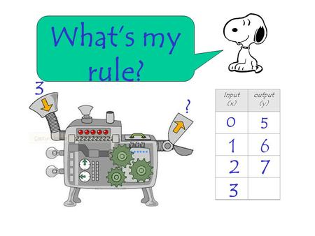 What's my rule? 3 Input (x) output(y) ? 5 1 6 2 7 3.