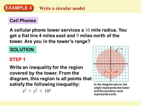 EXAMPLE 4 Write a circular model Cell Phones A cellular phone tower services a 10 mile radius. You get a flat tire 4 miles east and 9 miles north of the.
