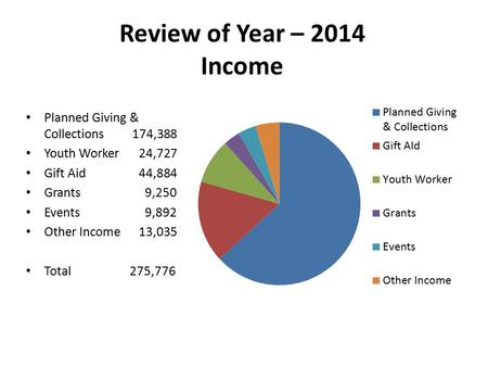 Review of Year – 2014 Income Planned Giving & Collections 174,388 Youth Worker 24,727 Gift Aid 44,884 Grants 9,250 Events 9,892 Other Income 13,035 Total.