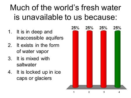 Much of the world's fresh water is unavailable to us because: 1.It is in deep and inaccessible aquifers 2.It exists in the form of water vapor 3.It is.
