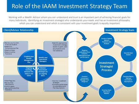 Role of the IAAM Investment Strategy Team Investment Strategist Process Conduct Capital Markets Research and Analysis Identify Asset Classes Develop Return,