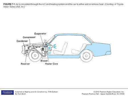 FIGURE 7-1 Air is circulated through the A/C and heating system and the car to either add or remove heat. (Courtesy of Toyota Motor Sales USA, Inc.)