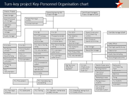 Turn-key project Key-Personnel Organisation chart