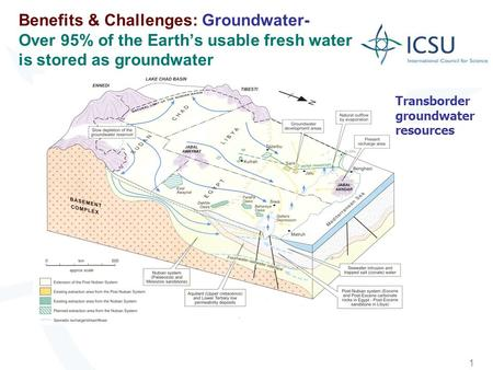 1 Benefits & Challenges: Groundwater- Over 95% of the Earths usable fresh water is stored as groundwater Transborder groundwater resources.