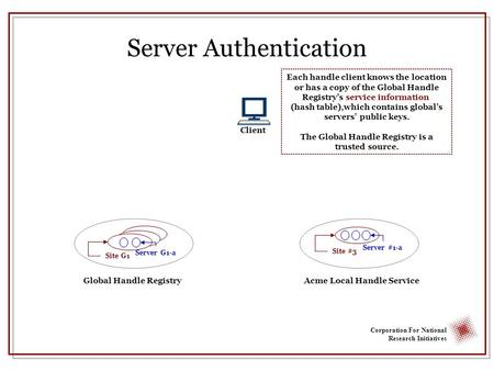 Corporation For National Research Initiatives Server Authentication Global Handle RegistryAcme Local Handle Service Site G1 Each handle client knows the.