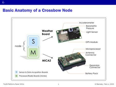C TinyOS Platforms Panel: MICAz1UC Berkeley / Feb 11, 2005 Basic Anatomy of a Crossbow Node.