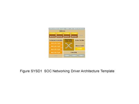 Figure SYSD1 SOC Networking Driver Architecture Template.