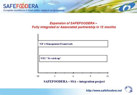 SAFEFOODERA – SSA – integration project  Expansion of SAFEFOODERA – Fully integrated or Associated partnership in 12 months.
