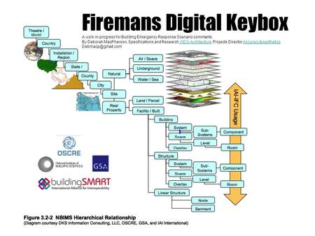Firemans Digital Keybox A work in progress for Building Emergency Response Scenario comments By Deborah MacPherson, Specifications and Research WDG Architecture,