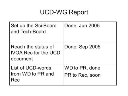 UCD-WG Report Set up the Sci-Board and Tech-Board Done, Jun 2005 Reach the status of IVOA Rec for the UCD document Done, Sep 2005 List of UCD-words from.