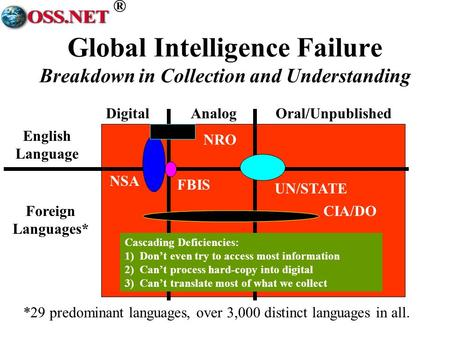 ® DigitalAnalogOral/Unpublished English Language Foreign Languages* *29 predominant languages, over 3,000 distinct languages in all. NSA FBIS UN/STATE.