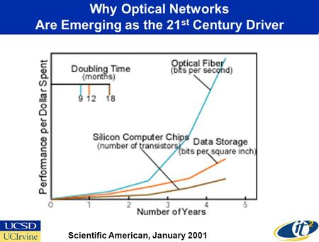 Why Optical Networks Are Emerging as the 21 st Century Driver Scientific American, January 2001.