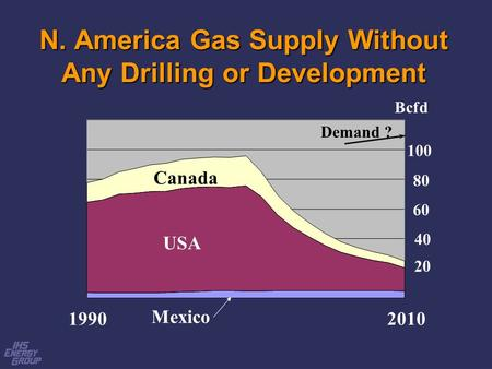 N. America Gas Supply Without Any Drilling or Development 1990 2010 80 60 40 20 100 USA Canada Mexico Bcfd Demand ?