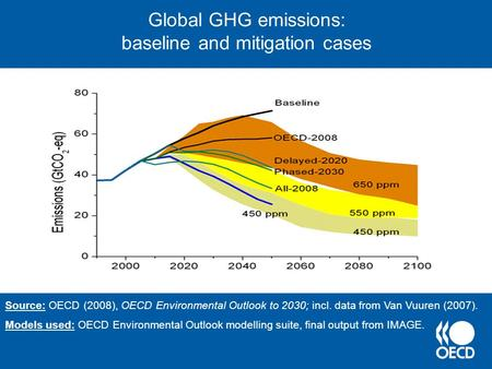 Global GHG emissions: baseline and mitigation cases Source: OECD (2008), OECD Environmental Outlook to 2030; incl. data from Van Vuuren (2007). Models.