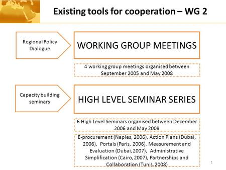 Existing tools for cooperation – WG 2 1 Regional Policy Dialogue Capacity building seminars WORKING GROUP MEETINGS HIGH LEVEL SEMINAR SERIES 4 working.