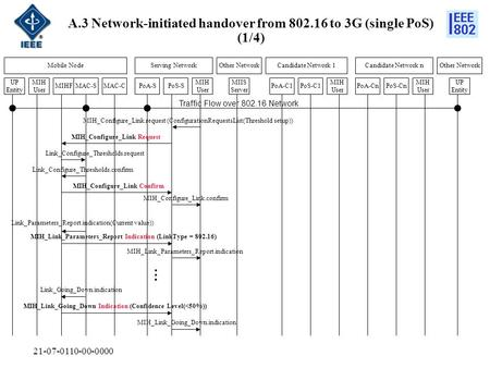 21-07-0110-00-0000 Traffic Flow over 802.16 Network A.3 Network-initiated handover from 802.16 to 3G (single PoS) (1/4) Mobile NodeServing NetworkOther.