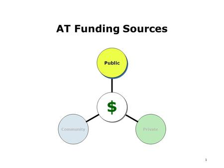 1 AT Funding Sources $ PublicPrivateCommunity. 2 AT & Public Funding Health Care Medi-Cal Pays for medically necessary treatment services, medicines,