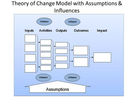 Theory of Change Model with Assumptions & Influences.