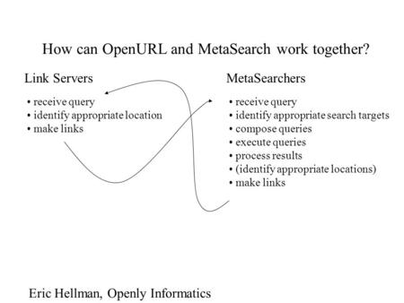 How can OpenURL and MetaSearch work together? Link Servers receive query identify appropriate location make links MetaSearchers receive query identify.