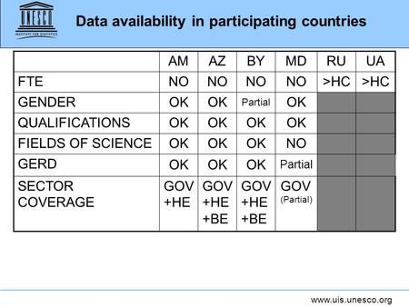 Www.uis.unesco.org Data availability in participating countries AMAZBYMDRUUA FTE NO >HC GENDER OK Partial OK QUALIFICATIONS OK FIELDS OF SCIENCE OK NO.