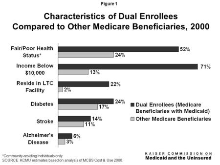 K A I S E R C O M M I S S I O N O N Medicaid and the Uninsured Figure 0 The Transition of Dual Eligibles to Medicare Drug Coverage: Implications for Beneficiaries.