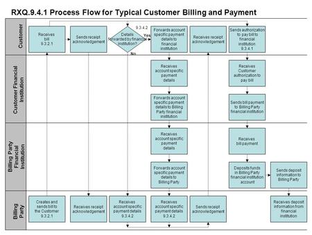 RXQ.9.4.1 Process Flow for Typical Customer Billing and Payment Receives bill 9.3.2.1 Sends receipt acknowledgement Details forwarded by financial institution?