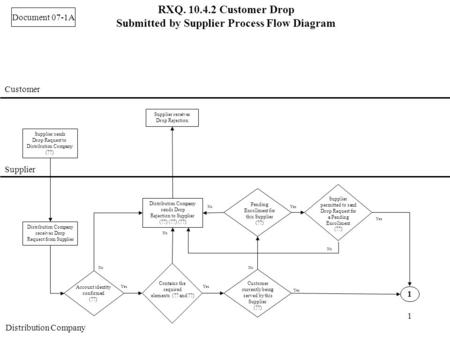 1 RXQ. 10.4.2 Customer Drop Submitted by Supplier Process Flow Diagram Customer Supplier Distribution Company Supplier sends Drop Request to Distribution.