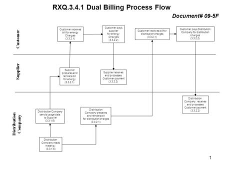 RXQ.3.4.1 Dual Billing Process Flow Distribution Company Supplier Customer Distribution Company reads meter(s) (3.3.1.5) Supplier receives and processes.