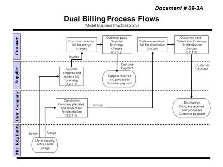 Dual Billing Process Flows (Model Business Practices 2.2.3) Distr. Company Supplier Customer Mtr. Rdg Entity Distribution Company prepares and renders.