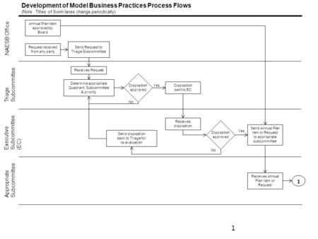 Development of Model Business Practices Process Flows (Note : Titles of Swim lanes change periodically) NAESB Office Triage Subcommittee Executive Subcommittee.
