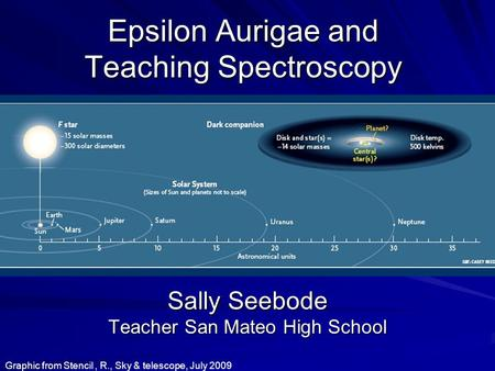 Epsilon Aurigae and Teaching Spectroscopy Sally Seebode Teacher San Mateo High School Graphic from Stencil, R., Sky & telescope, July 2009.